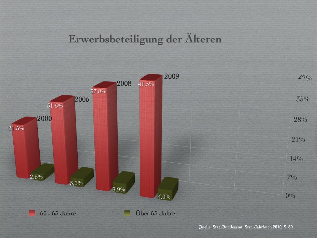 Erwerbsbeteiligung der Älteren.001